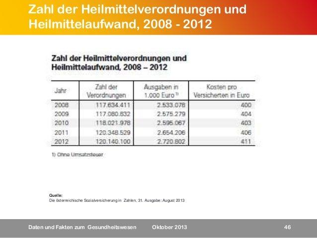 Zahl der Heilmittelverordnungen und Heilmittelaufwand, 2008 - 2012  Quelle: Die österreichische Sozialversicherung in Zahl...