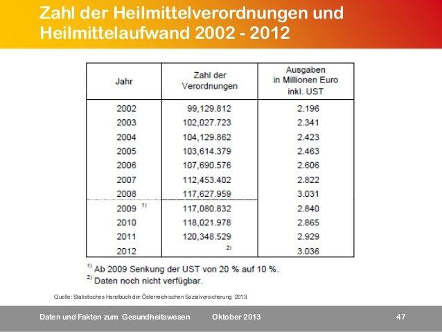 Zahl der Heilmittelverordnungen und Heilmittelaufwand 2002 - 2012  Quelle: Statistisches Handbuch der Österreichischen Soz...