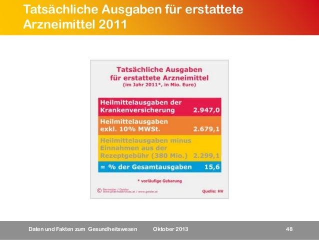 Tatsächliche Ausgaben für erstattete Arzneimittel 2011  Daten und Fakten zum Gesundheitswesen  Oktober 2013  48