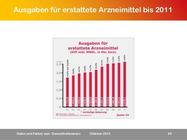 Ausgaben für erstattete Arzneimittel bis 2011  Daten und Fakten zum Gesundheitswesen  Oktober 2013  49
