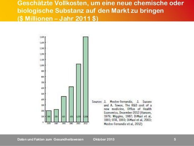 Geschätzte Vollkosten, um eine neue chemische oder biologische Substanz auf den Markt zu bringen ($ Millionen – Jahr 2011 ...