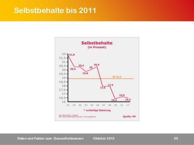 Selbstbehalte bis 2011  Daten und Fakten zum Gesundheitswesen  Oktober 2013  50
