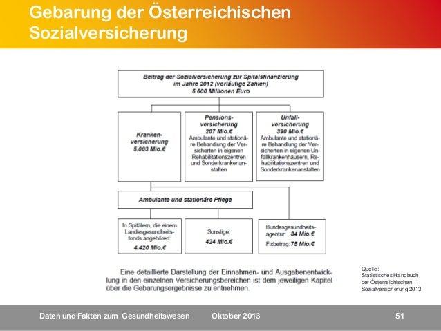Gebarung der Österreichischen Sozialversicherung  Quelle: Statistisches Handbuch der Österreichischen Sozialversicherung 2...