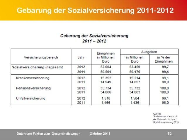Gebarung der Sozialversicherung 2011-2012  Quelle: Statistisches Handbuch der Österreichischen Sozialversicherung 2013  Da...