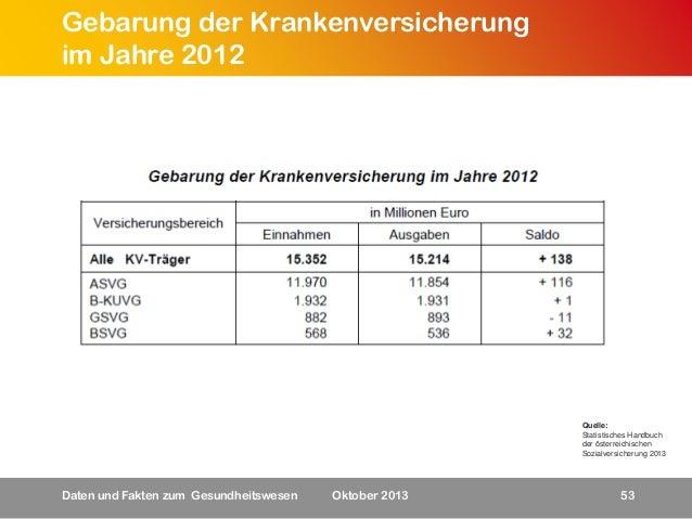 Gebarung der Krankenversicherung im Jahre 2012  Quelle: Statistisches Handbuch der österreichischen Sozialversicherung 201...