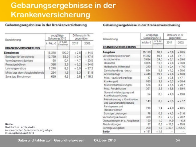 Gebarungsergebnisse in der Krankenversicherung  Quelle: Statistisches Handbuch der österreichischen Sozialversicherungsträ...