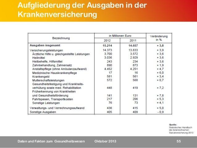 Aufgliederung der Ausgaben in der Krankenversicherung  Quelle: Statistisches Handbuch der österreichischen Sozialversicher...
