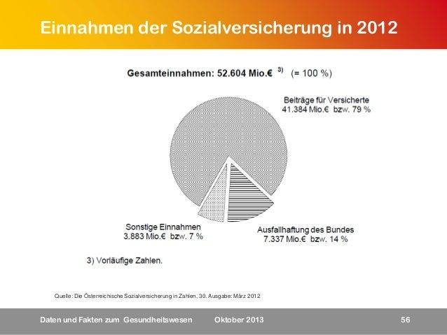 Einnahmen der Sozialversicherung in 2012  Quelle: Die Österreichische Sozialversicherung in Zahlen, 30. Ausgabe: März 2012...