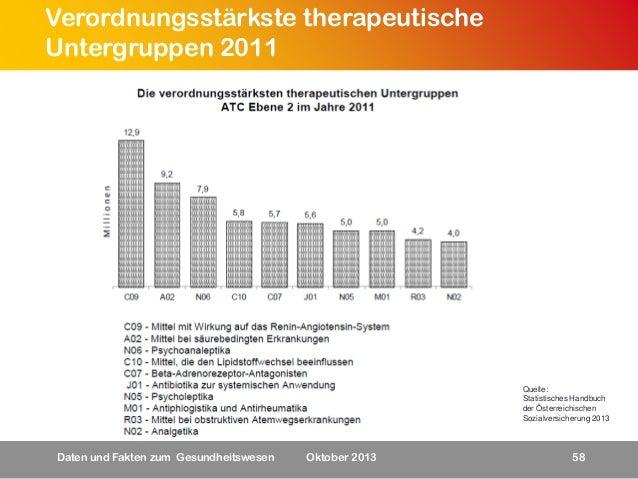 Verordnungsstärkste therapeutische Untergruppen 2011  Quelle: Statistisches Handbuch der Österreichischen Sozialversicheru...