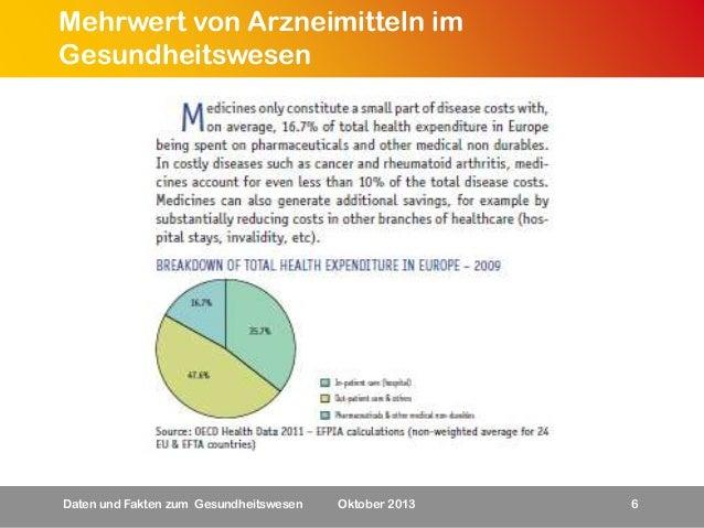 Mehrwert von Arzneimitteln im Gesundheitswesen  Daten und Fakten zum Gesundheitswesen  Oktober 2013  6