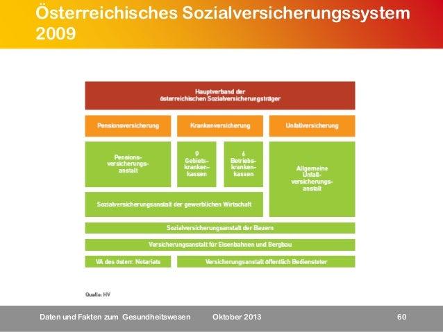 Österreichisches Sozialversicherungssystem 2009  Daten und Fakten zum Gesundheitswesen  Oktober 2013  60