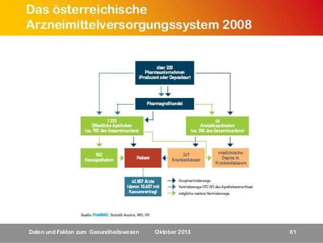 Das österreichische Arzneimittelversorgungssystem 2008  Daten und Fakten zum Gesundheitswesen  Oktober 2013  61