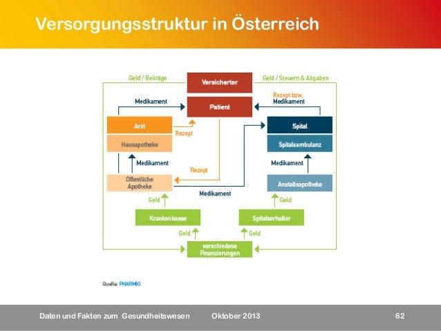 Versorgungsstruktur in Österreich  Daten und Fakten zum Gesundheitswesen  Oktober 2013  62