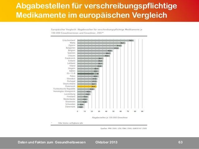 Abgabestellen für verschreibungspflichtige Medikamente im europäischen Vergleich  Daten und Fakten zum Gesundheitswesen  O...