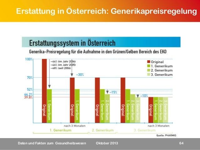Erstattung in Österreich: Generikapreisregelung  Daten und Fakten zum Gesundheitswesen  Oktober 2013  64