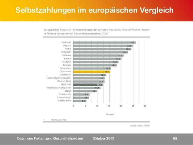 Selbstzahlungen im europäischen Vergleich  Daten und Fakten zum Gesundheitswesen  Oktober 2013  65