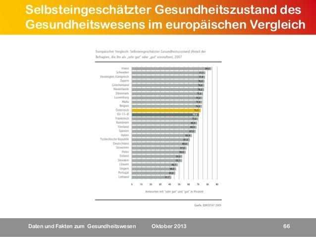 Selbsteingeschätzter Gesundheitszustand des Gesundheitswesens im europäischen Vergleich  Daten und Fakten zum Gesundheitsw...