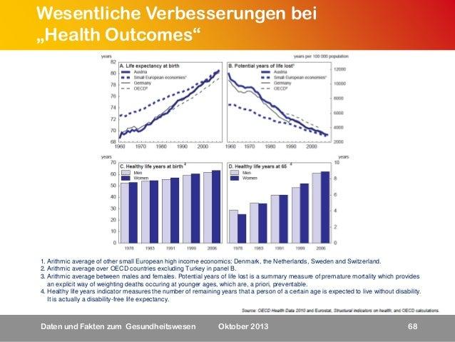 "Wesentliche Verbesserungen bei ""Health Outcomes""  1. Arithmic average of other small European high income economics: Denma..."