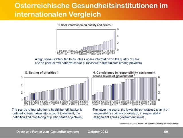 Österreichische Gesundheitsinstitutionen im internationalen Vergleich  A high score is attributed to countries where infor...