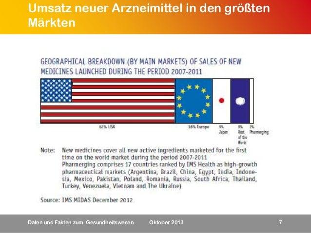 Umsatz neuer Arzneimittel in den größten Märkten  Daten und Fakten zum Gesundheitswesen  Oktober 2013  7