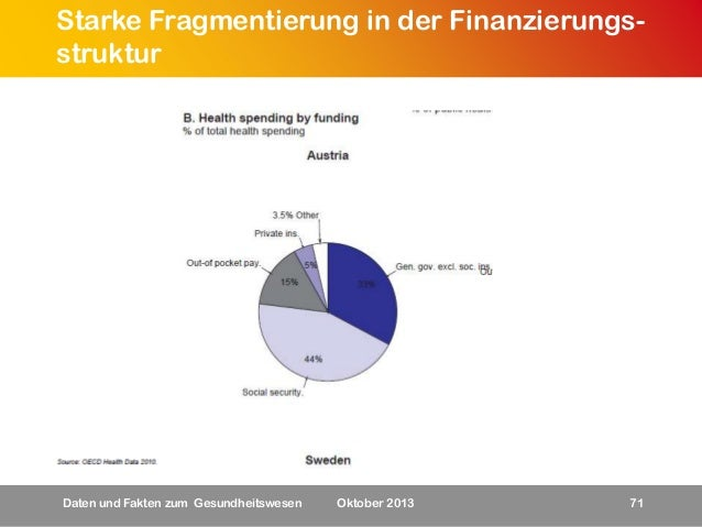 Starke Fragmentierung in der Finanzierungsstruktur  Daten und Fakten zum Gesundheitswesen  Oktober 2013  71