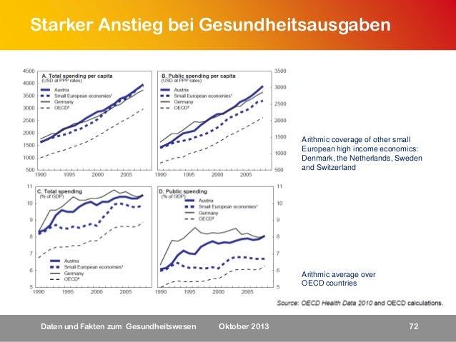 Starker Anstieg bei Gesundheitsausgaben  Arithmic coverage of other small European high income economics: Denmark, the Net...