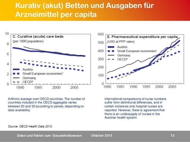 Kurativ (akut) Betten und Ausgaben für Arzneimittel per capita  Arithmic average over OECD countries. The number of countr...