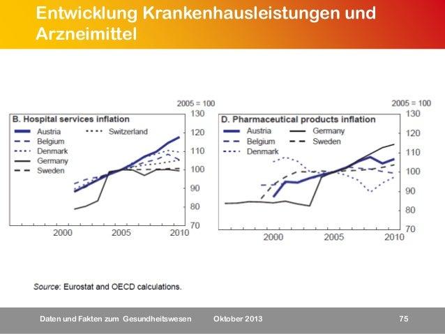 Entwicklung Krankenhausleistungen und Arzneimittel  Daten und Fakten zum Gesundheitswesen  Oktober 2013  75