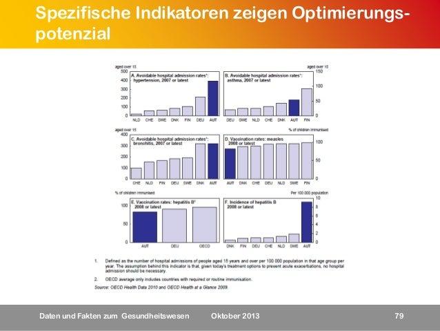 Spezifische Indikatoren zeigen Optimierungspotenzial  Daten und Fakten zum Gesundheitswesen  Oktober 2013  79