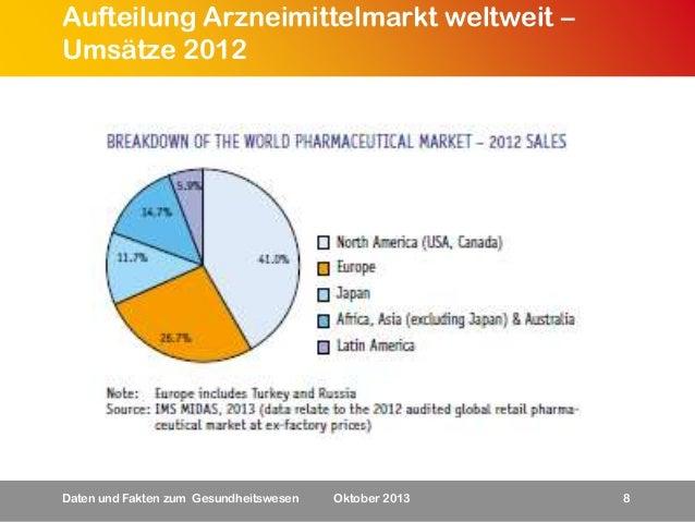Aufteilung Arzneimittelmarkt weltweit – Umsätze 2012  Daten und Fakten zum Gesundheitswesen  Oktober 2013  8