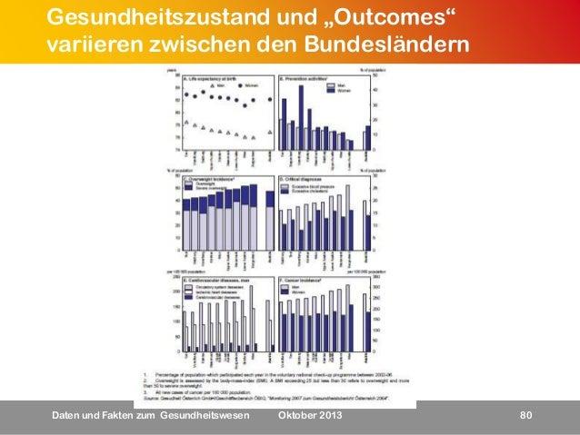 """Gesundheitszustand und """"Outcomes"""" variieren zwischen den Bundesländern  Daten und Fakten zum Gesundheitswesen  Oktober 201..."""