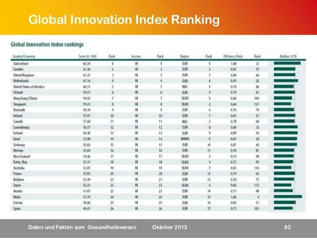 Global Innovation Index Ranking  Daten und Fakten zum Gesundheitswesen  Oktober 2013  82