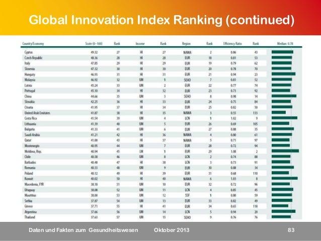 Global Innovation Index Ranking (continued)  Daten und Fakten zum Gesundheitswesen  Oktober 2013  83
