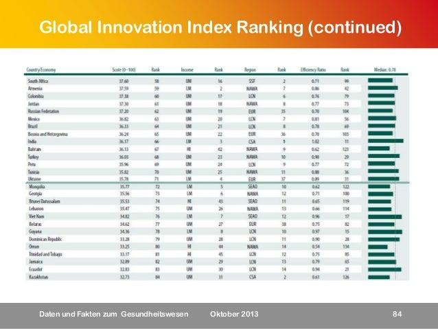 Global Innovation Index Ranking (continued)  Daten und Fakten zum Gesundheitswesen  Oktober 2013  84