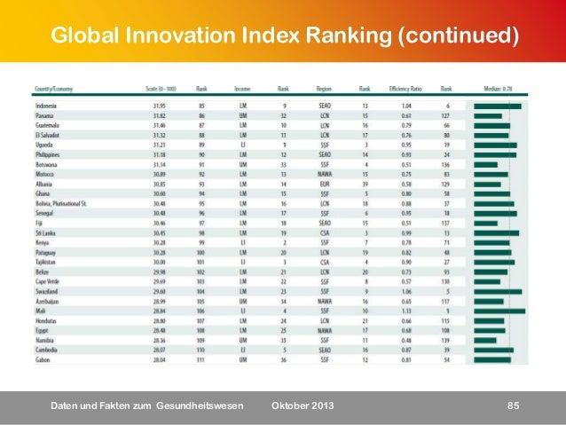Global Innovation Index Ranking (continued)  Daten und Fakten zum Gesundheitswesen  Oktober 2013  85