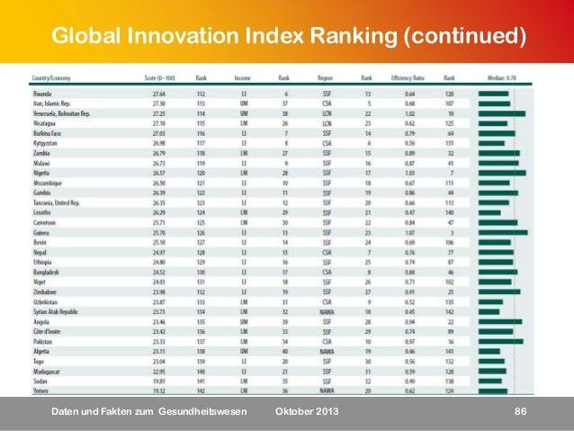Global Innovation Index Ranking (continued)  Daten und Fakten zum Gesundheitswesen  Oktober 2013  86