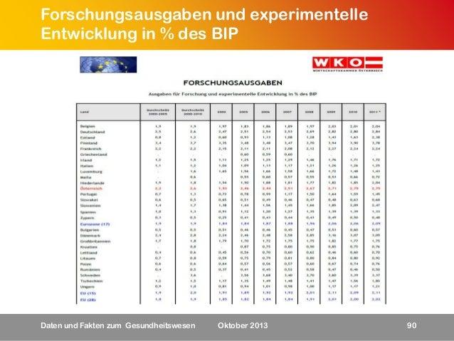 Forschungsausgaben und experimentelle Entwicklung in % des BIP  Daten und Fakten zum Gesundheitswesen  Oktober 2013  90