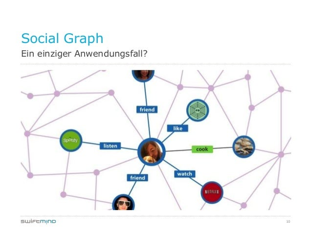 10Ein einziger Anwendungsfall?Social Graph