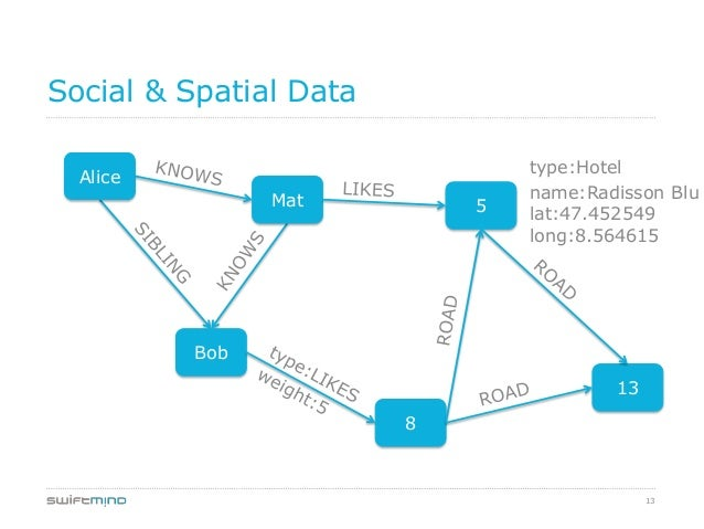 13Social & Spatial DataAliceMat 5Bob138type:Hotelname:Radisson Blulat:47.452549long:8.564615