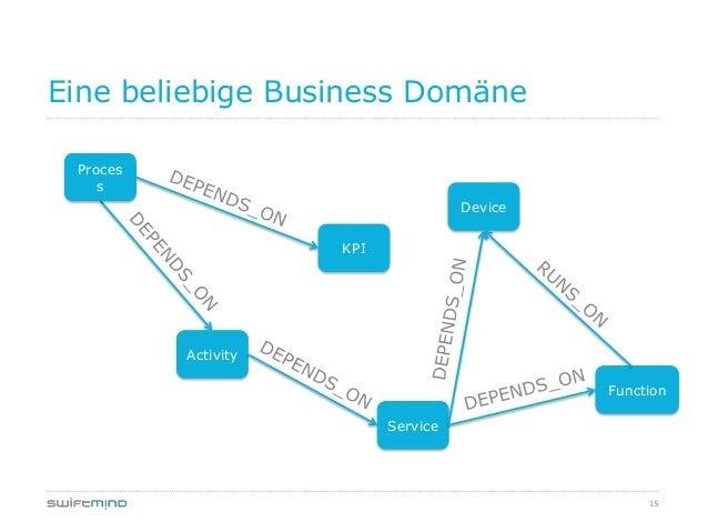 15Eine beliebige Business DomäneProcessKPIDeviceActivityFunctionService