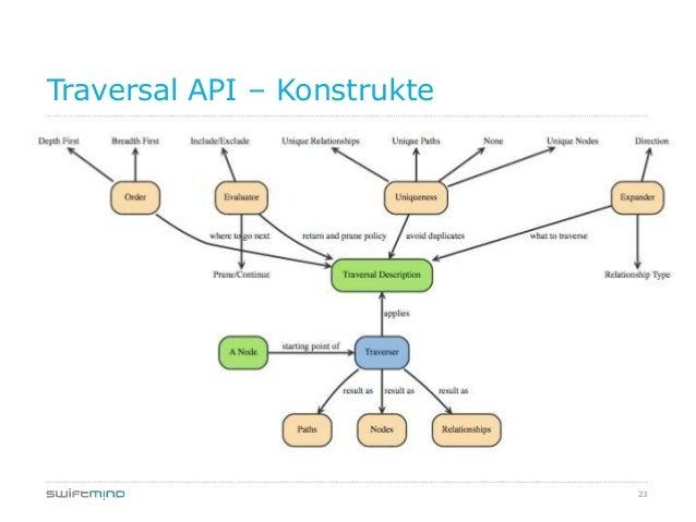 23Traversal API – Konstrukte