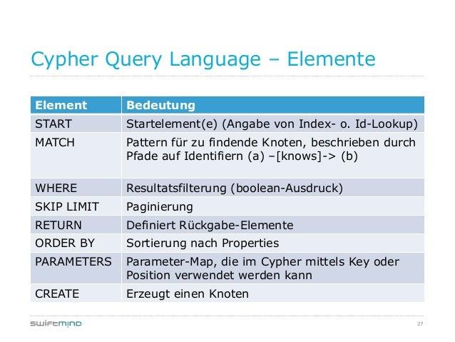 27Cypher Query Language – ElementeElement BedeutungSTART Startelement(e) (Angabe von Index- o. Id-Lookup)MATCH Pattern für...