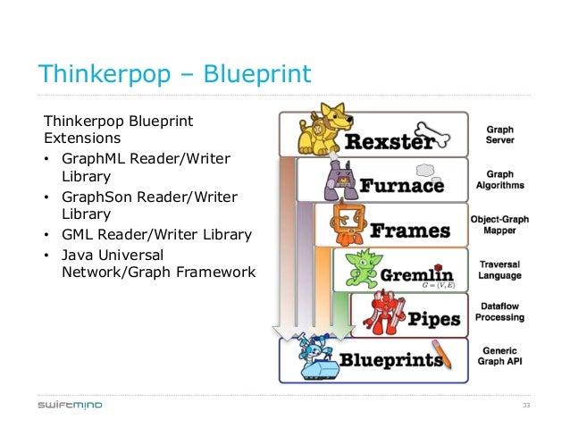 33Thinkerpop – BlueprintThinkerpop BlueprintExtensions• GraphML Reader/WriterLibrary• GraphSon Reader/WriterLibrary• GML R...