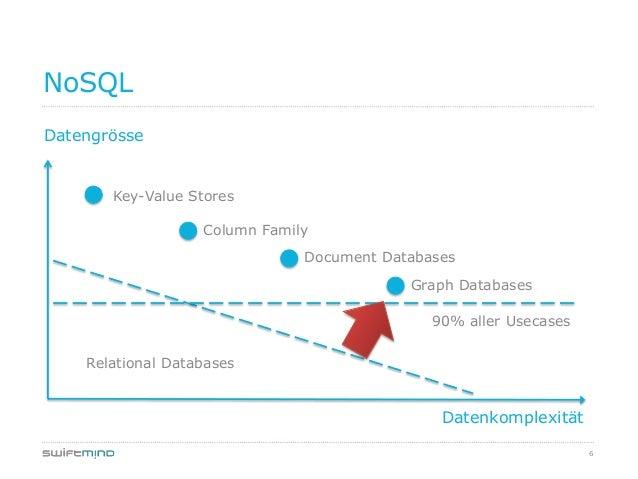 6NoSQLDatengrösseDatenkomplexitätKey-Value StoresColumn FamilyDocument DatabasesGraph DatabasesRelational Databases90% all...
