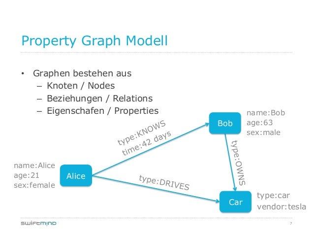 7Property Graph Modell• Graphen bestehen aus– Knoten / Nodes– Beziehungen / Relations– Eigenschafen / PropertiesAliceBobCa...