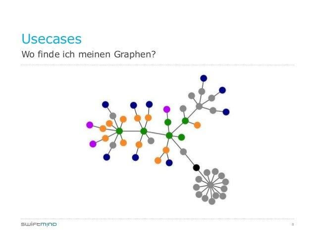 8Wo finde ich meinen Graphen?Usecases