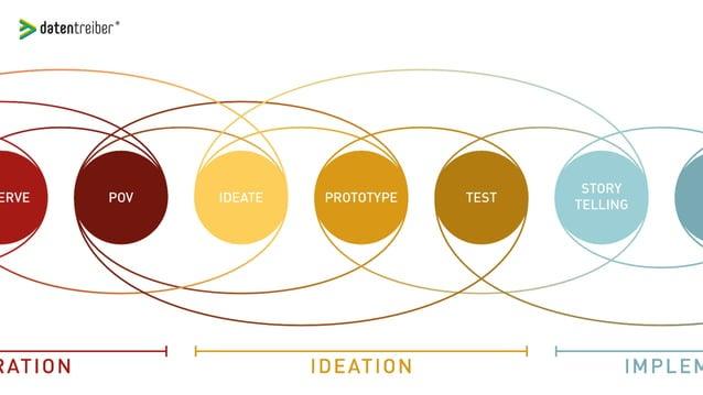 Mit Design Thinking zur erfolgreichen Customer Journey