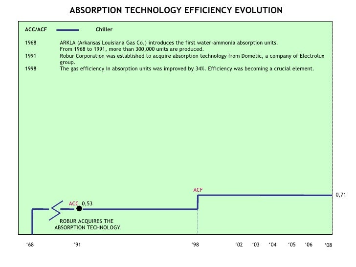 ABSORPTION TECHNOLOGY EFFICIENCY EVOLUTION ' 06 ' 05 ' 04 ' 03 ' 68 ' 91 ' 98 ' 02 ACC  0,53 ROBUR ACQUIRES THE  ABSORPTIO...