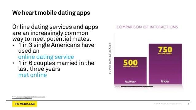 Online dating service comparisons
