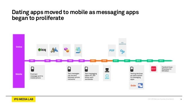 Messaging App Dating